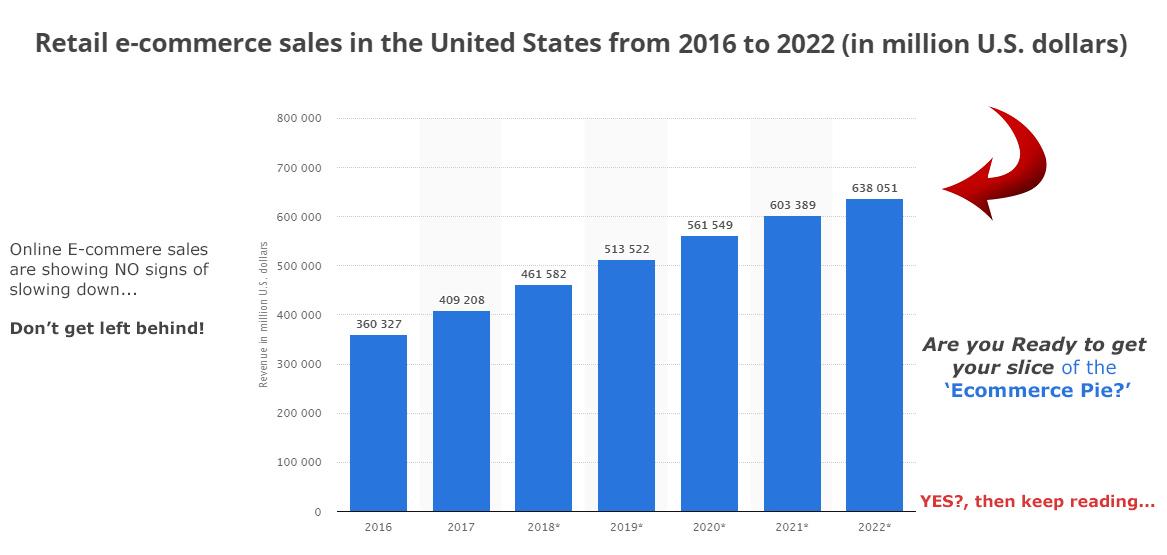 E-commerce-online-retail-statistics